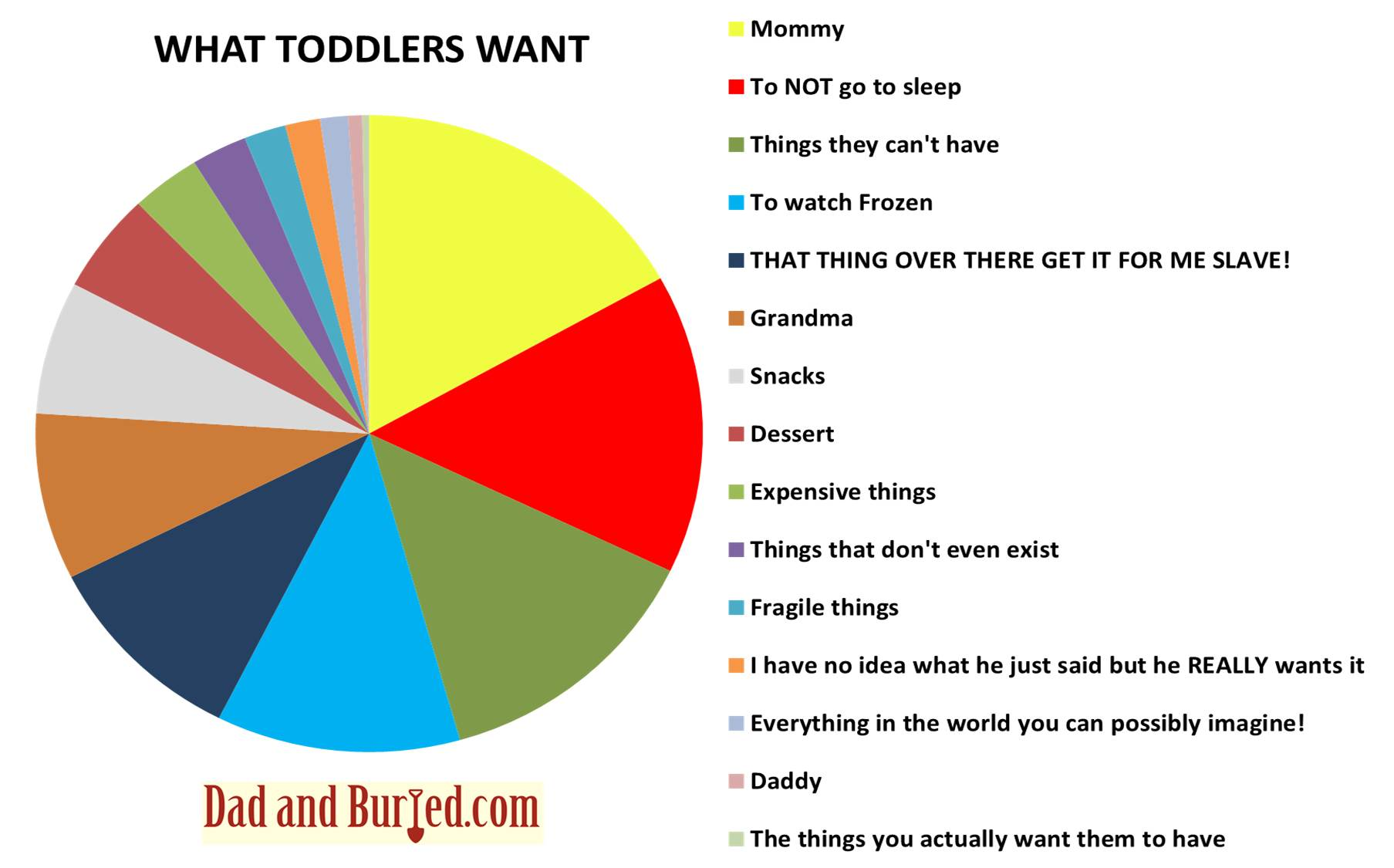 Funny Pie Charts And Graphs Images Chart Example Ideas - Hilariously honest pie charts